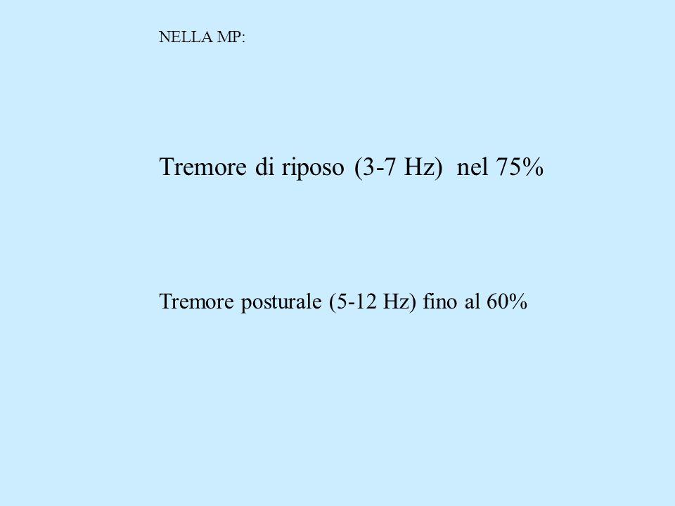 NELLA MP: Tremore di riposo (3-7 Hz) nel 75% Tremore posturale (5-12 Hz) fino al 60%