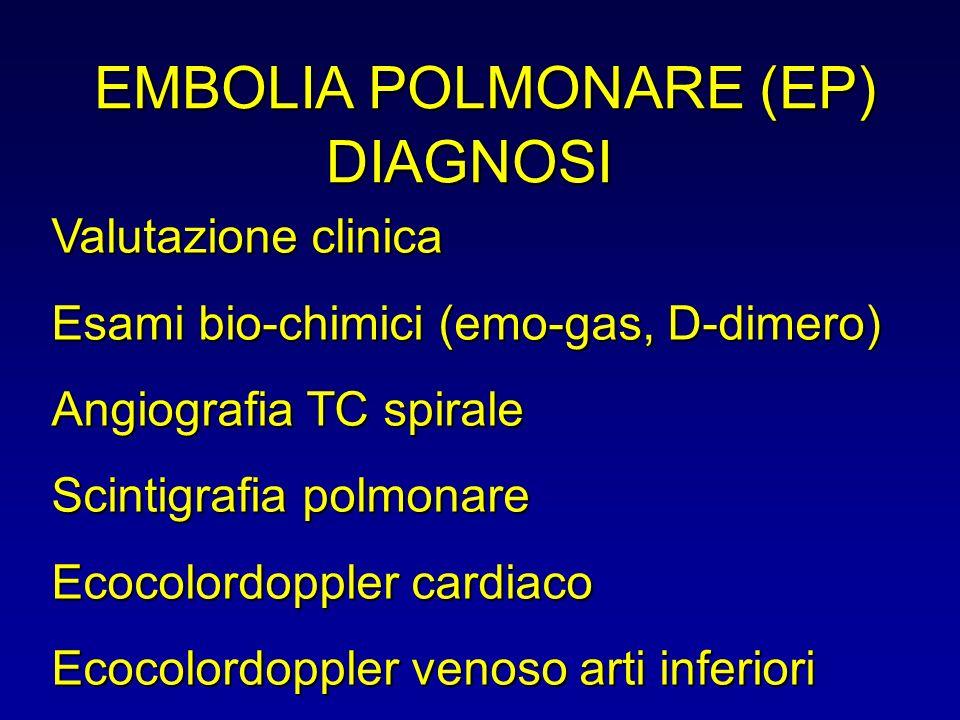 EMBOLIA POLMONARE (EP) Valutazione clinica Esami bio-chimici (emo-gas, D-dimero) Angiografia TC spirale Scintigrafia polmonare Ecocolordoppler cardiac