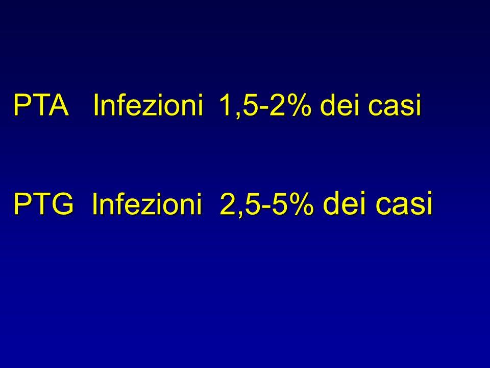 PTA Infezioni 1,5-2% dei casi PTG Infezioni 2,5-5% dei casi