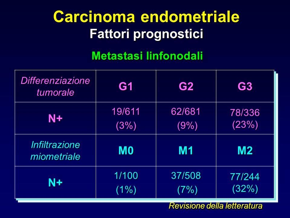 Differenziazione tumorale G1G2G3N+19/611(3%)62/681 (9%) (9%) 78/336 (23%) Infiltrazione miometriale M0M1M2 N+1/100(1%)37/508 (7%) (7%) 77/244 (32%) Re