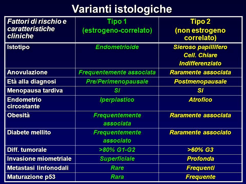 Varianti istologiche Fattori di rischio e caratteristiche cliniche Tipo 1 (estrogeno-correlato) Tipo 2 (non estrogeno correlato) IstotipoEndometrioide