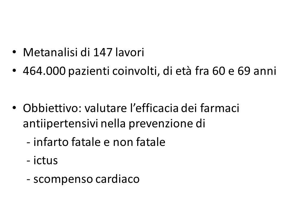 Metanalisi di 147 lavori 464.000 pazienti coinvolti, di età fra 60 e 69 anni Obbiettivo: valutare lefficacia dei farmaci antiipertensivi nella prevenz