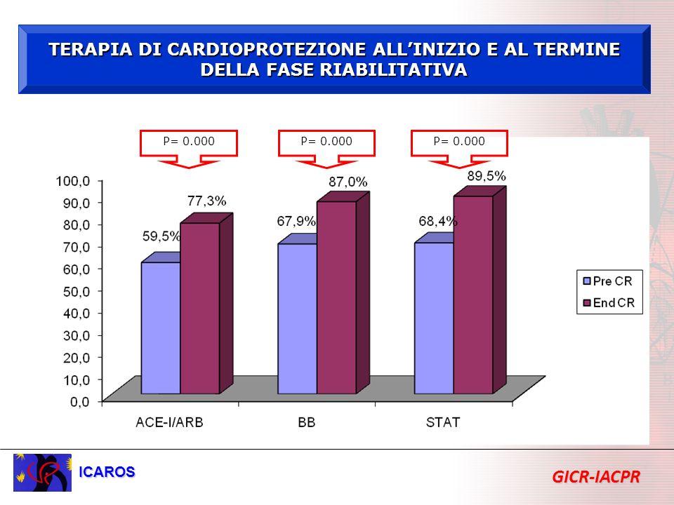 TERAPIA DI CARDIOPROTEZIONE ALLINIZIO E AL TERMINE DELLA FASE RIABILITATIVA P= 0.000 ICAROS GICR-IACPR