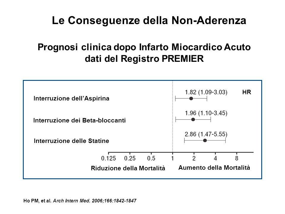 Prognosi clinica dopo Infarto Miocardico Acuto dati del Registro PREMIER Ho PM, et al. Arch Intern Med. 2006;166:1842-1847 HR Interruzione dellAspirin