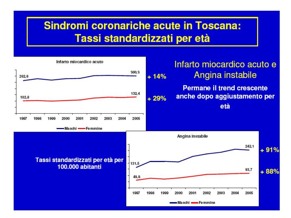 Registro AMI-Florence (Aprile-Agosto 2008) STEMI 31% NSTEMI 55% ANGINA INST.