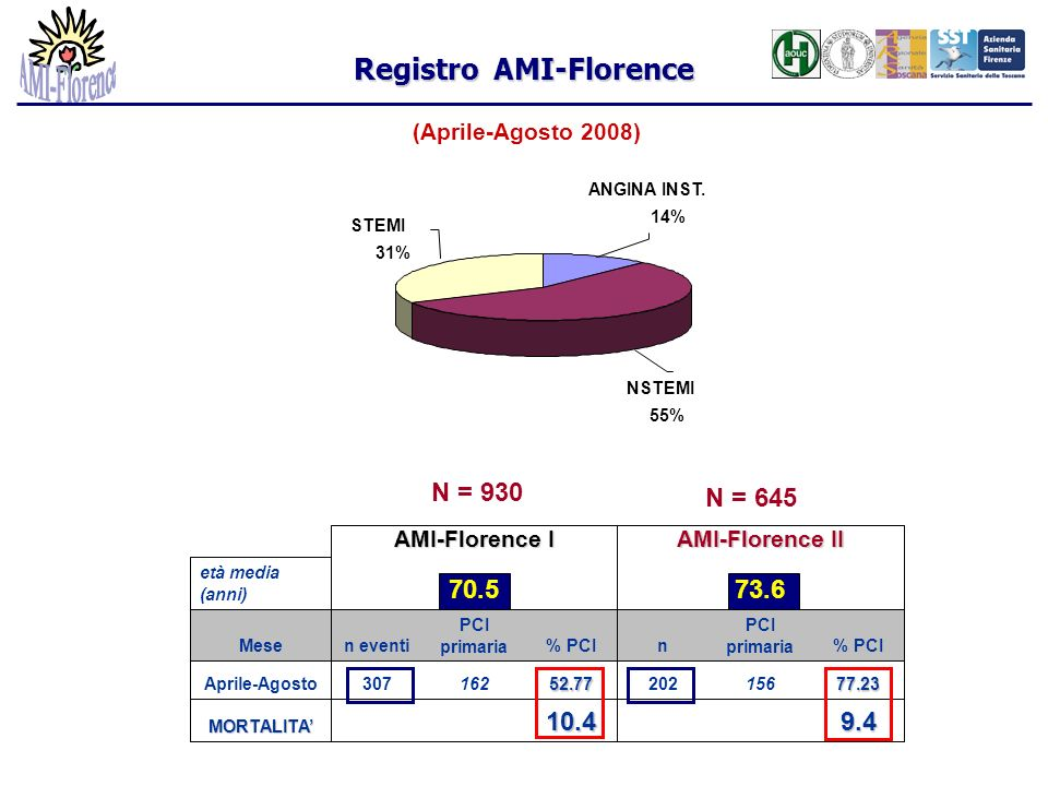 Registro AMI-Florence (Aprile-Agosto 2008) STEMI 31% NSTEMI 55% ANGINA INST. 14% 9.410.4MORTALITA 77.2315620252.77162307Aprile-Agosto % PCI PCI primar