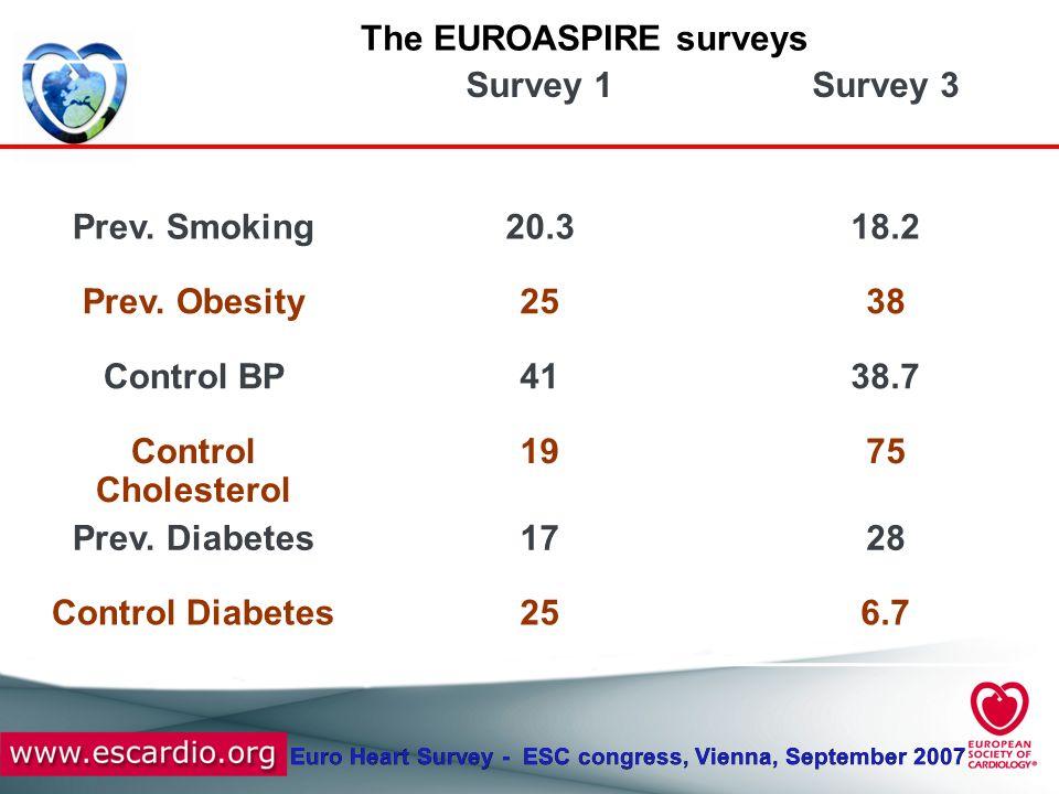 Euro Heart Survey - ESC congress, Vienna, September 2007 Survey 1Survey 3 Prev. Smoking20.318.2 Prev. Obesity2538 Control BP4138.7 Control Cholesterol
