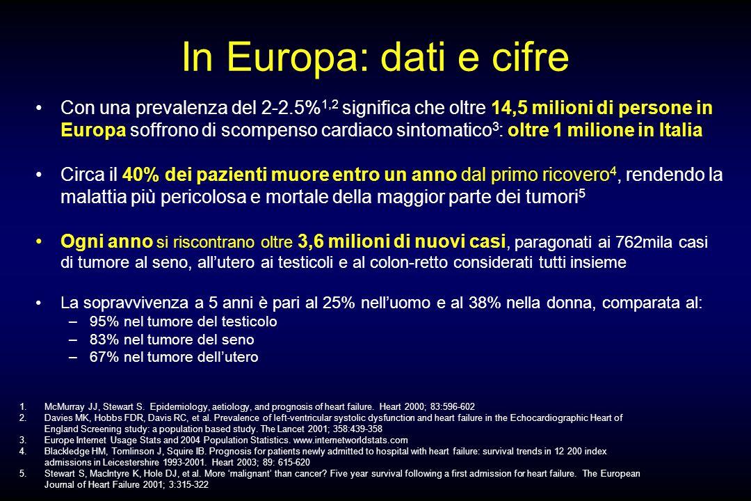In Europa: dati e cifre Con una prevalenza del 2-2.5% 1,2 significa che oltre 14,5 milioni di persone in Europa soffrono di scompenso cardiaco sintoma