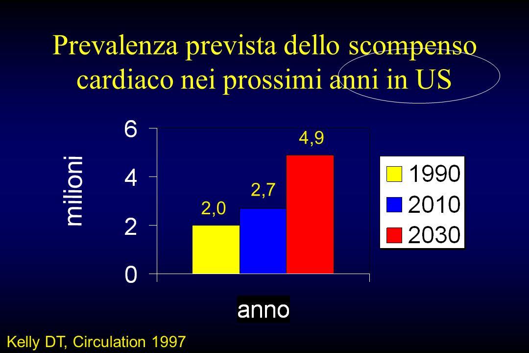 Prevalenza prevista dello scompenso cardiaco nei prossimi anni in US milioni Kelly DT, Circulation 1997 2,0 2,7 4,9