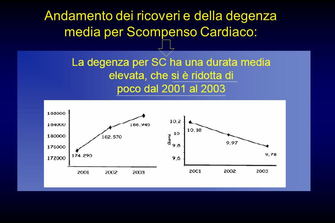 Andamento dei ricoveri e della degenza media per Scompenso Cardiaco: