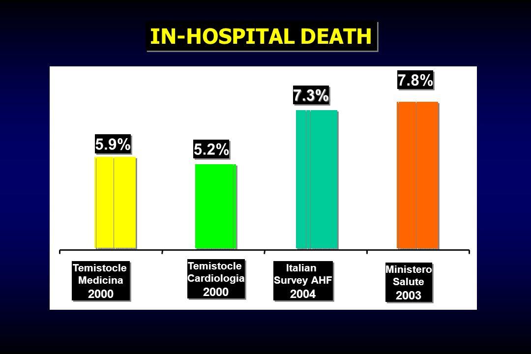 5.2% 7.3%7.3% 7.8% Temistocle Medicina 2000 Temistocle Medicina 2000 Temistocle Cardiologia 2000 Temistocle Cardiologia 2000 Italian Survey AHF 2004 I
