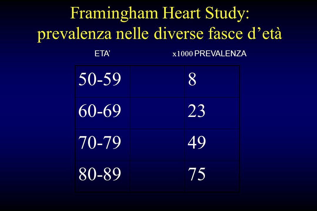 Framingham Heart Study: prevalenza nelle diverse fasce detà 50-598 60-6923 70-7949 80-8975 ETA x1000 PREVALENZA