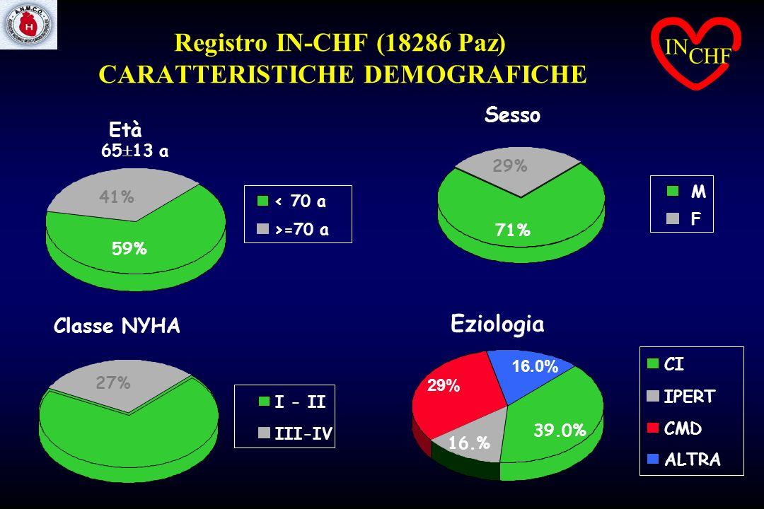 Registro IN-CHF (18286 Paz) CARATTERISTICHE DEMOGRAFICHE 27% 73% I - II III-IV Sesso 29% 71% M F Eziologia 16.0% 39.0% 16.% 29% CI IPERT CMD ALTRA < 7