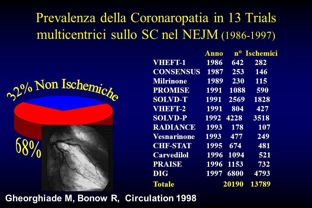 Prevalenza della Coronaropatia in 13 Trials multicentrici sullo SC nel NEJM (1986-1997) Gheorghiade M, Bonow R, Circulation 1998 Anno n° Ischemici VHE
