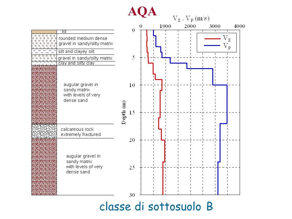 classe di sottosuolo B AQA