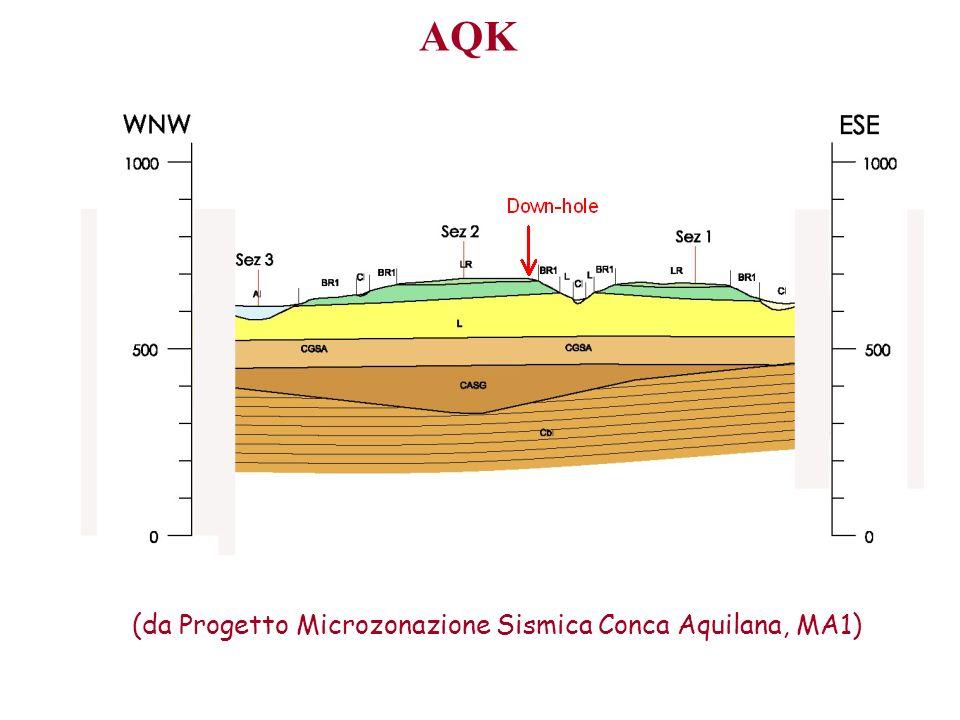 (da Progetto Microzonazione Sismica Conca Aquilana, MA1)