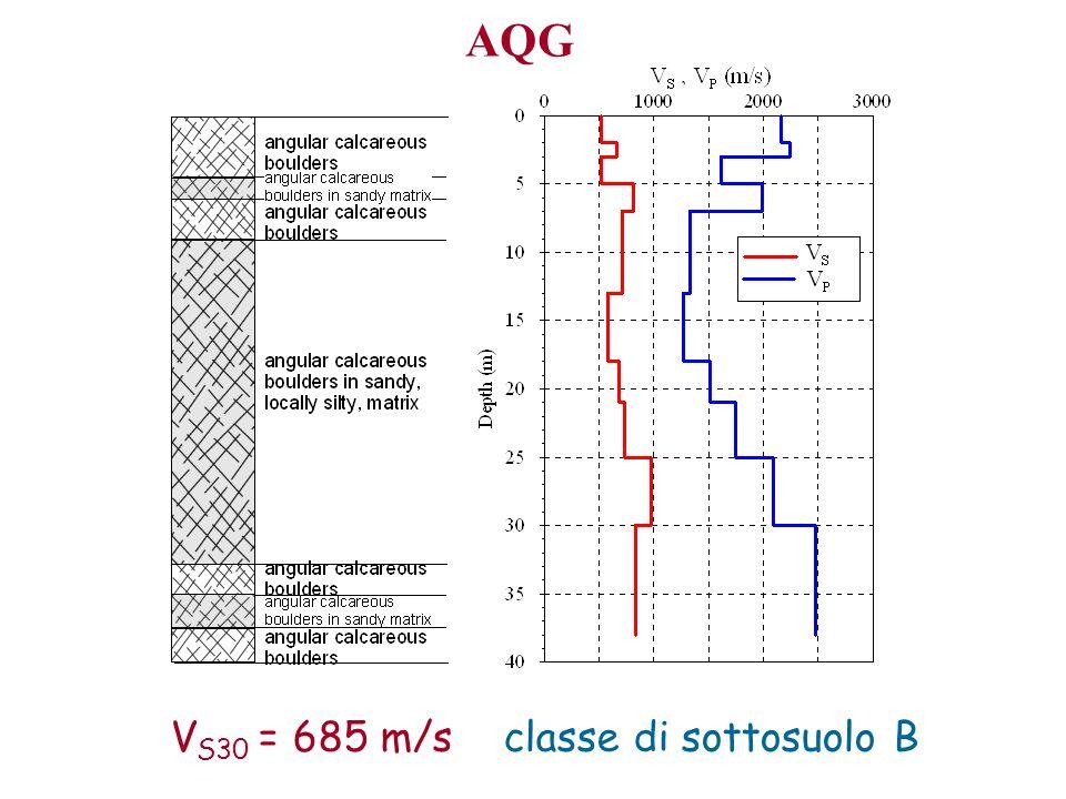 V S30 = 685 m/s classe di sottosuolo B AQG