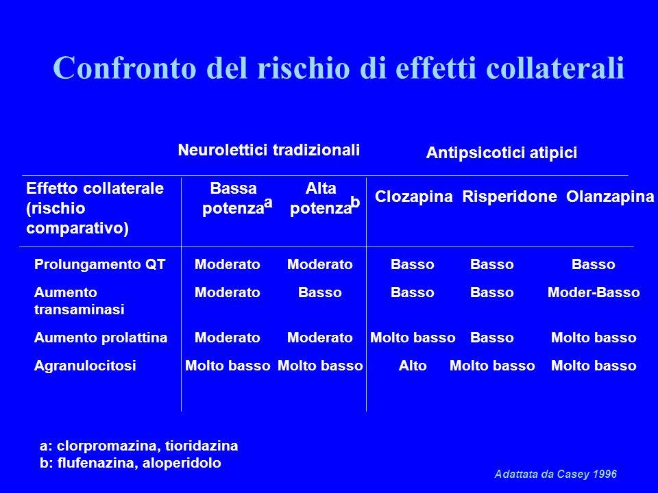 a: clorpromazina, tioridazina b: flufenazina, aloperidolo Adattata da Casey 1996 Confronto del rischio di effetti collaterali Effetto collaterale (ris