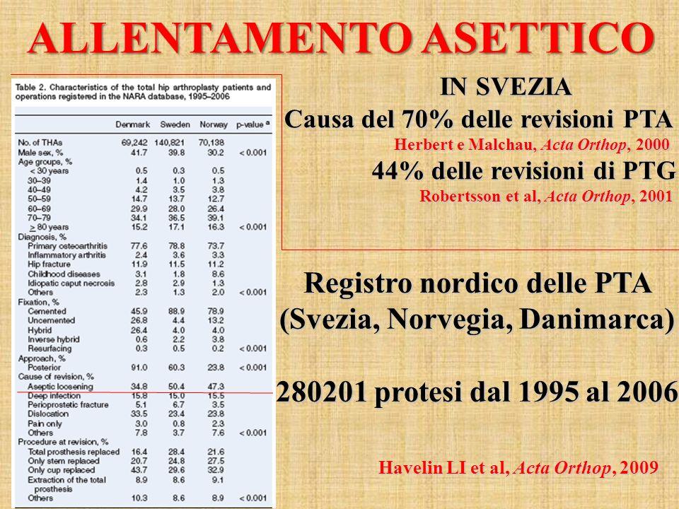 ALLENTAMENTO ASETTICO IN SVEZIA IN SVEZIA Causa del 70% delle revisioni PTA Herbert e Malchau, Acta Orthop, 2000 44% delle revisioni di PTG 44% delle