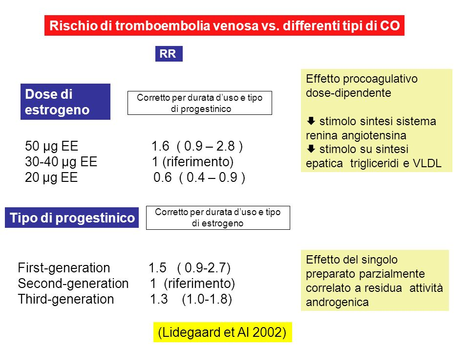 Rischio di tromboembolia venosa vs. differenti tipi di CO First-generation 1.5 ( 0.9-2.7) Second-generation 1 (riferimento) Third-generation 1.3 (1.0-