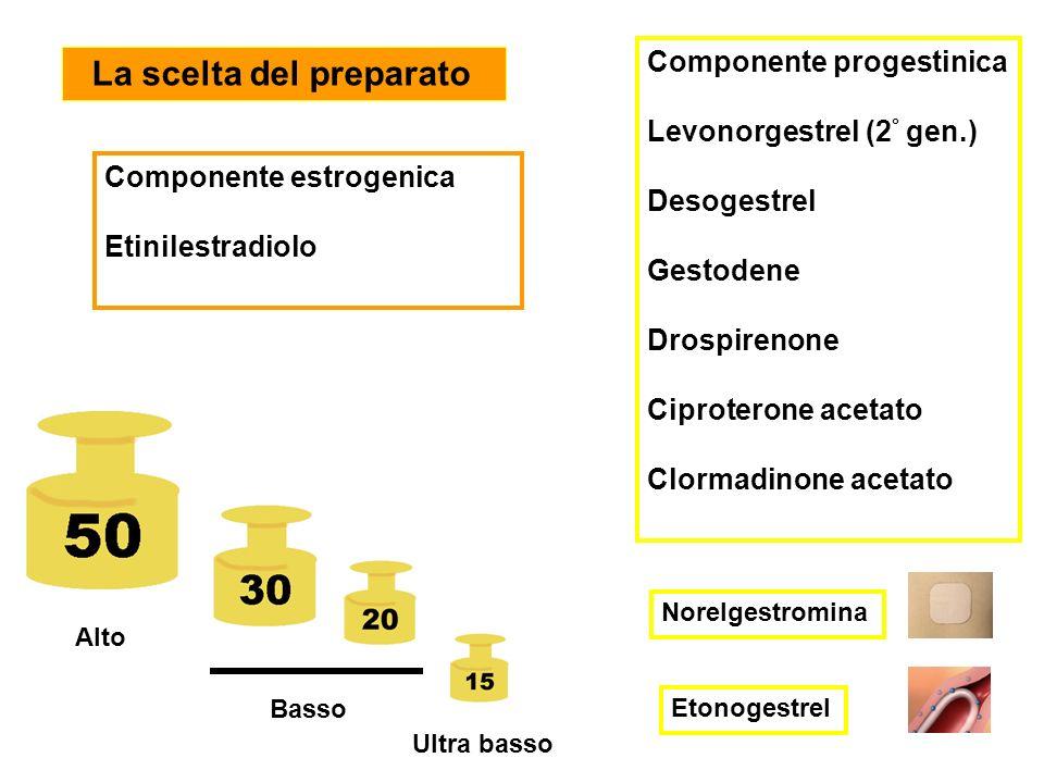 Componente estrogenica Etinilestradiolo Componente progestinica Levonorgestrel (2 ° gen.) Desogestrel Gestodene Drospirenone Ciproterone acetato Clorm