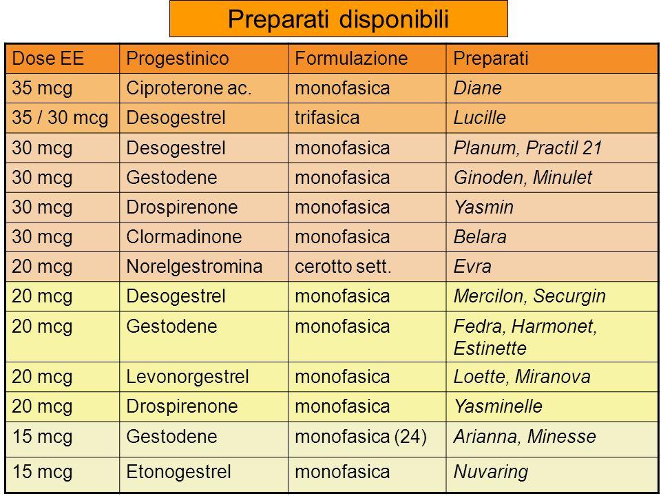 Preparati disponibili Dose EEProgestinicoFormulazionePreparati 35 mcgCiproterone ac.monofasicaDiane 35 / 30 mcgDesogestreltrifasicaLucille 30 mcgDesog