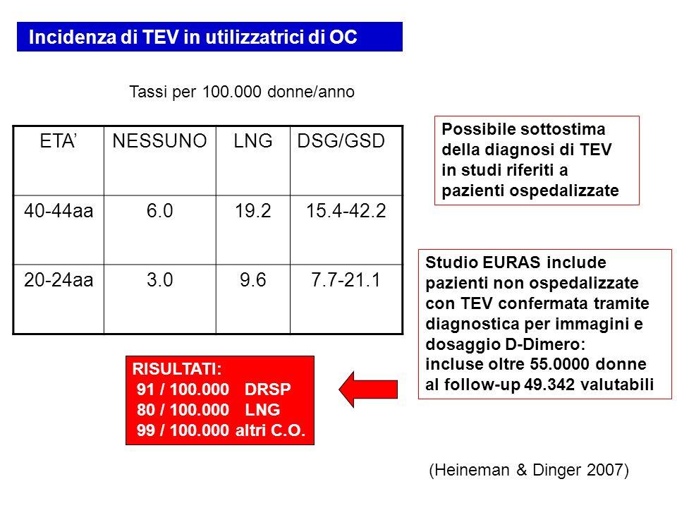 ETANESSUNOLNGDSG/GSD 40-44aa6.019.215.4-42.2 20-24aa3.09.67.7-21.1 Possibile sottostima della diagnosi di TEV in studi riferiti a pazienti ospedalizza