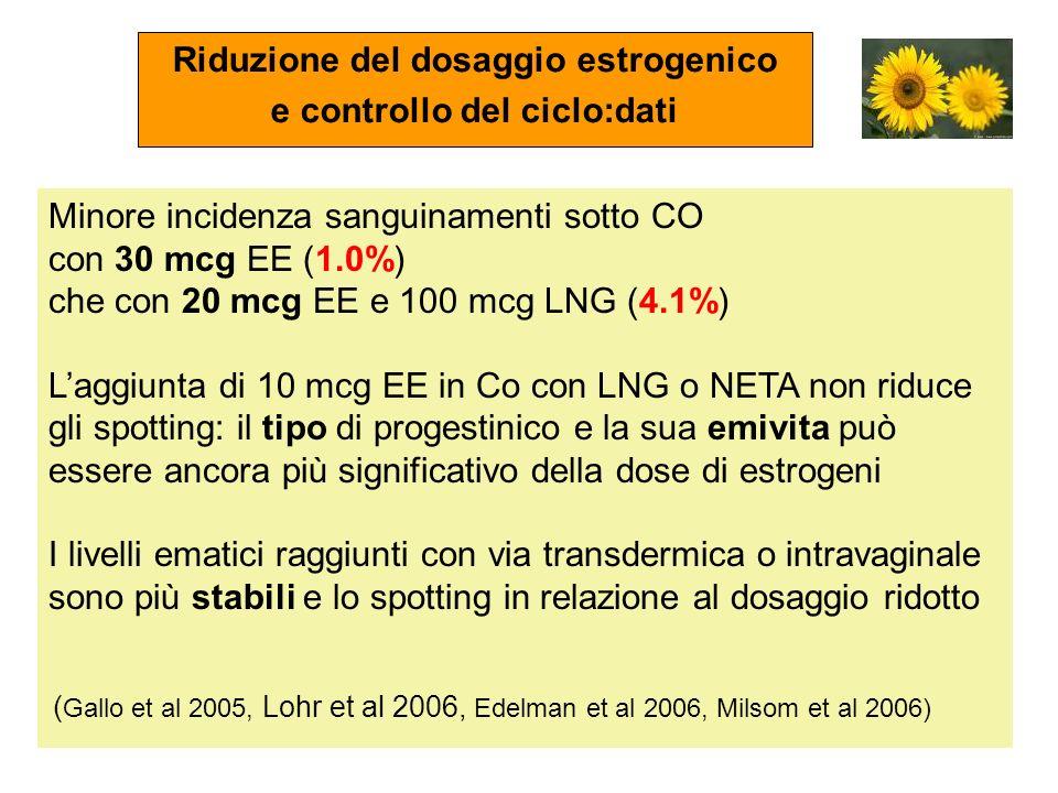 Riduzione del dosaggio estrogenico e controllo del ciclo:dati Minore incidenza sanguinamenti sotto CO con 30 mcg EE (1.0%) che con 20 mcg EE e 100 mcg