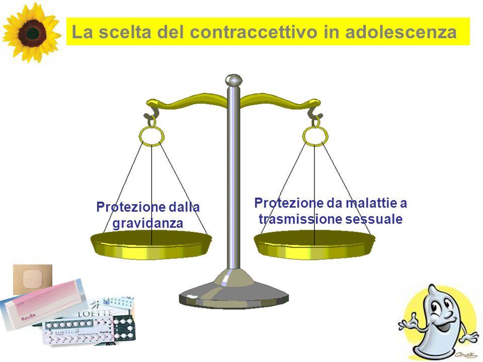 La scelta del contraccettivo in adolescenza Protezione dalla gravidanza Protezione da malattie a trasmissione sessuale