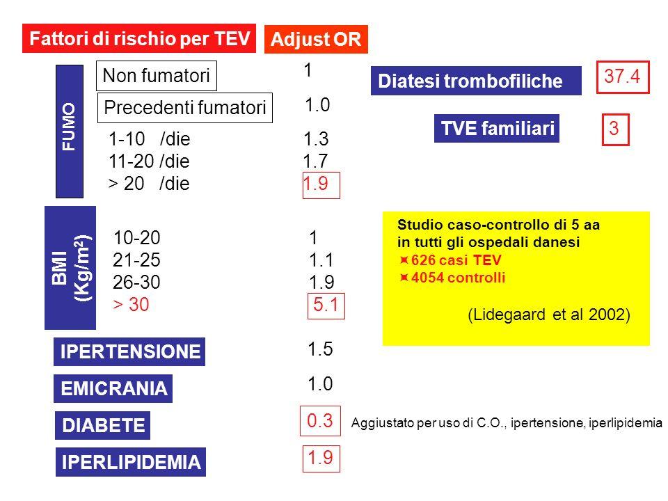 Fattori di rischio per TEV FUMO Non fumatori Precedenti fumatori 1-10 /die 1.3 11-20 /die 1.7 > 20 /die 1.9 1 1.0 BMI (Kg/m 2 ) 10-20 1 21-25 1.1 26-3
