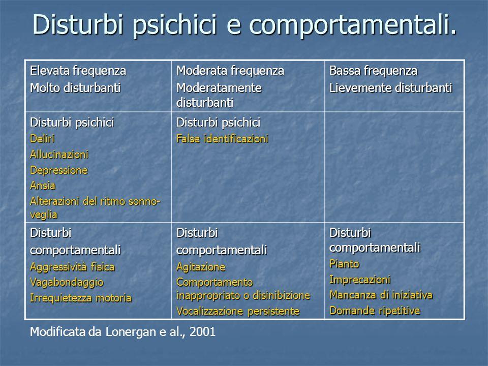 Disturbi psichici e comportamentali. Elevata frequenza Molto disturbanti Moderata frequenza Moderatamente disturbanti Bassa frequenza Lievemente distu