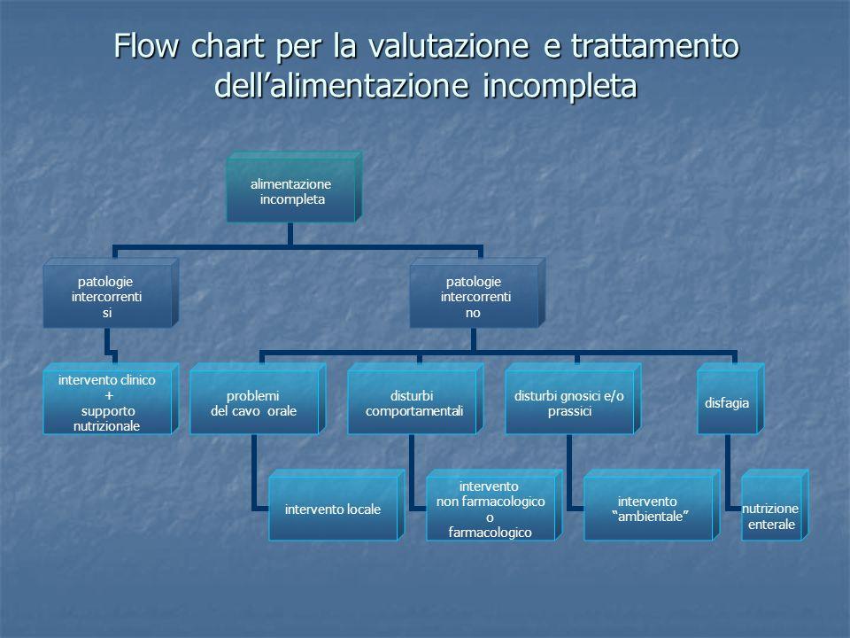 Flow chart per la valutazione e trattamento dellalimentazione incompleta alimentazione incompleta patologie intercorrenti si intervento clinico + supp