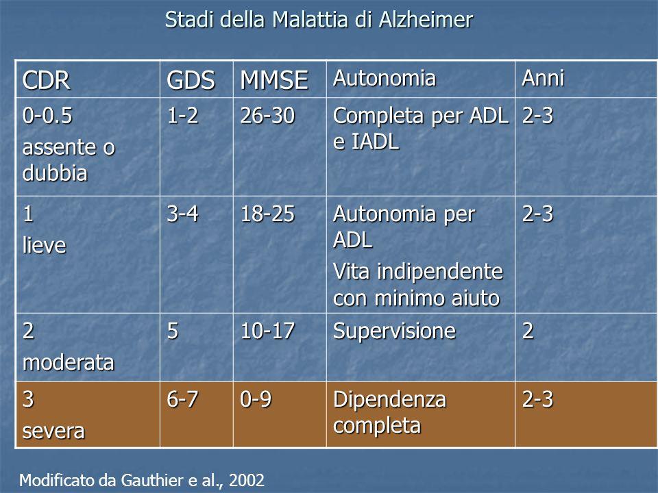 CDRGDSMMSEAutonomiaAnni 0-0.5 assente o dubbia 1-226-30 Completa per ADL e IADL 2-3 1lieve3-418-25 Autonomia per ADL Vita indipendente con minimo aiut