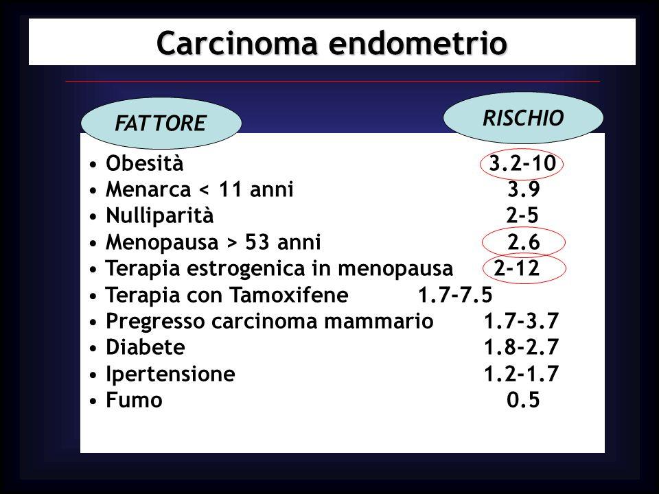 Carcinoma endometrio Obesità 3.2-10 Menarca < 11 anni 3.9 Nulliparità 2-5 Menopausa > 53 anni 2.6 Terapia estrogenica in menopausa 2-12 Terapia con Ta