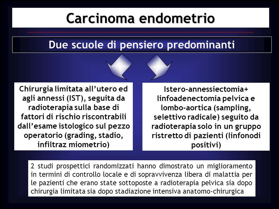 Carcinoma endometrio STUDI di FASE II PORTEC STUDY 715 paz; linf neg IB, G2/3 IC G1/G2 RT 46 Gy sulla pelvi vs no RT Creutzberg, Lancet Apr 2000 GOG 99 STUDY 392 paz; linf pos Qualsiasi grado e profondità miom RT 50.4 Gy sulla pelvi vs no RT Keys, Gyn Oncol 20004