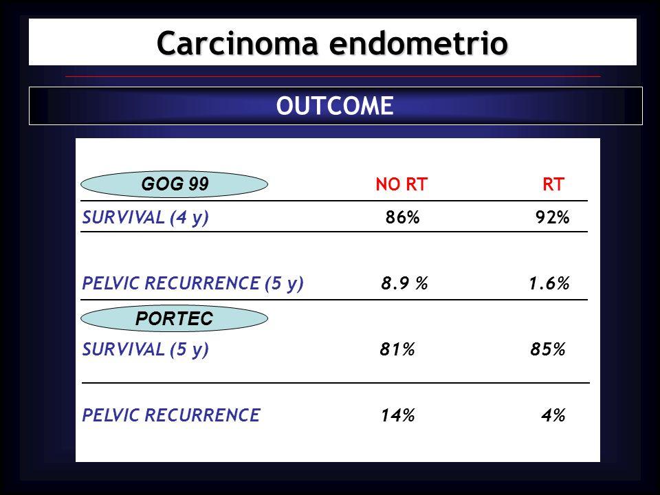 Carcinoma endometrio OUTCOME NO RT RT SURVIVAL (4 y) 86% 92% PELVIC RECURRENCE (5 y) 8.9 % 1.6% SURVIVAL (5 y) 81% 85% PELVIC RECURRENCE 14% 4% GOG 99