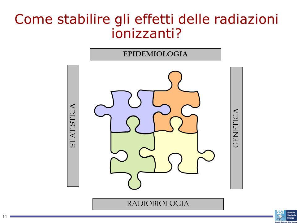 11 Come stabilire gli effetti delle radiazioni ionizzanti? EPIDEMIOLOGIA RADIOBIOLOGIA STATISTICA GENETICA