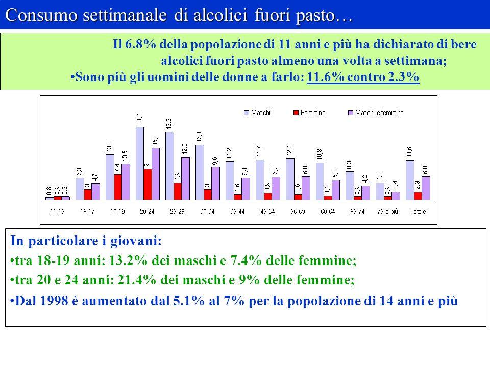In particolare i giovani: tra 18-19 anni: 13.2% dei maschi e 7.4% delle femmine; tra 20 e 24 anni: 21.4% dei maschi e 9% delle femmine; Dal 1998 è aumentato dal 5.1% al 7% per la popolazione di 14 anni e più Consumo settimanale di alcolici fuori pasto… Il 6.8% della popolazione di 11 anni e più ha dichiarato di bere alcolici fuori pasto almeno una volta a settimana; Sono più gli uomini delle donne a farlo: 11.6% contro 2.3%