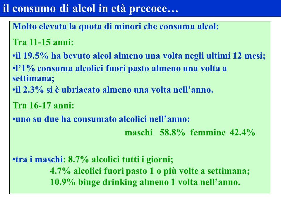 il consumo di alcol in età precoce… Molto elevata la quota di minori che consuma alcol: Tra 11-15 anni: il 19.5% ha bevuto alcol almeno una volta negli ultimi 12 mesi; l1% consuma alcolici fuori pasto almeno una volta a settimana; il 2.3% si è ubriacato almeno una volta nellanno.