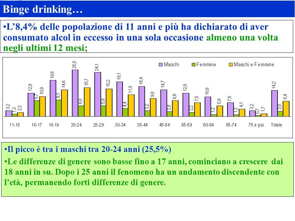 Binge drinking… L8,4% delle popolazione di 11 anni e più ha dichiarato di aver consumato alcol in eccesso in una sola occasione almeno una volta negli ultimi 12 mesi; Il picco è tra i maschi tra 20-24 anni (25,5%) Le differenze di genere sono basse fino a 17 anni, cominciano a crescere dai 18 anni in su.