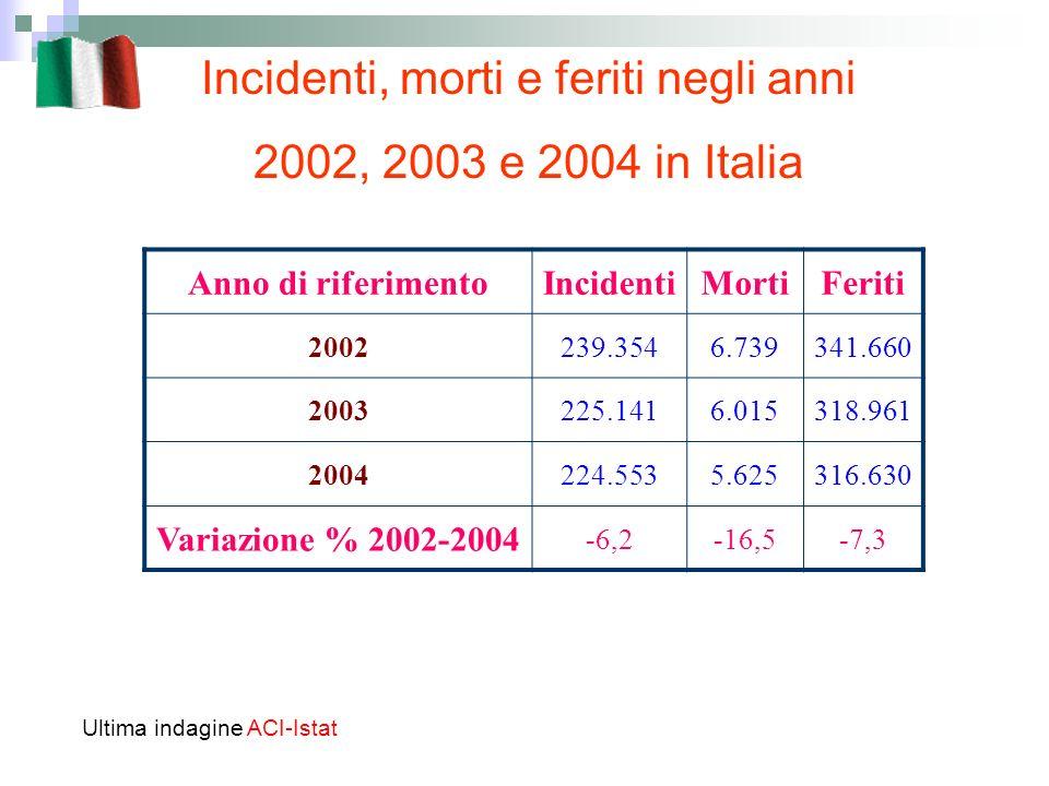 Incidenti, morti e feriti negli anni 2002, 2003 e 2004 in Italia Ultima indagine ACI-Istat Anno di riferimentoIncidentiMortiFeriti 2002239.3546.739341.660 2003225.1416.015318.961 2004224.5535.625316.630 Variazione % 2002-2004 -6,2-16,5-7,3