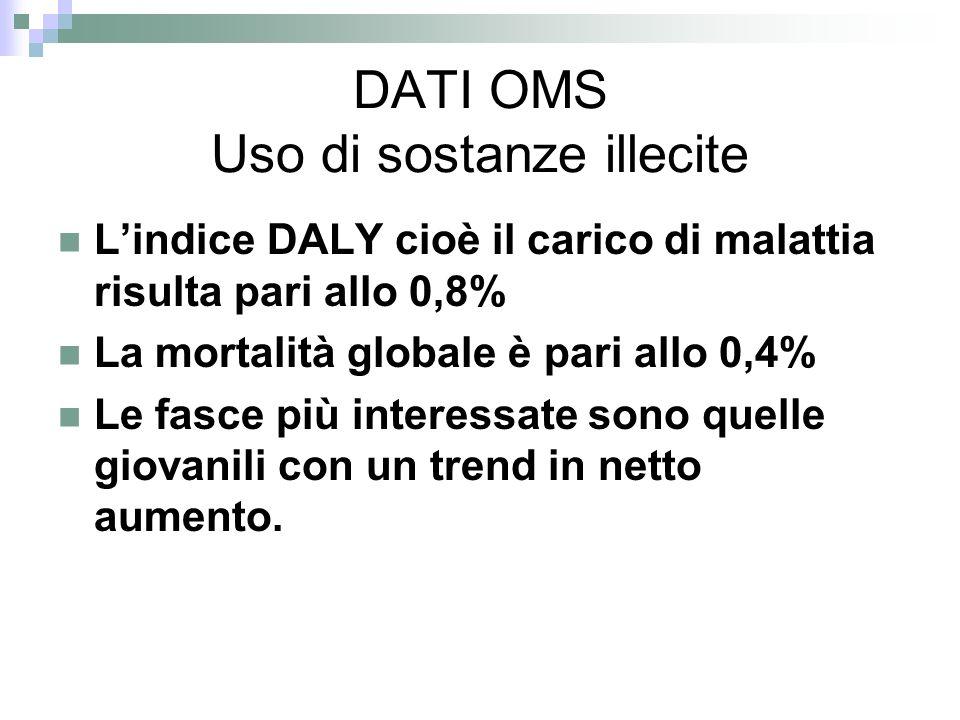 DATI OMS Uso di sostanze illecite Lindice DALY cioè il carico di malattia risulta pari allo 0,8% La mortalità globale è pari allo 0,4% Le fasce più interessate sono quelle giovanili con un trend in netto aumento.