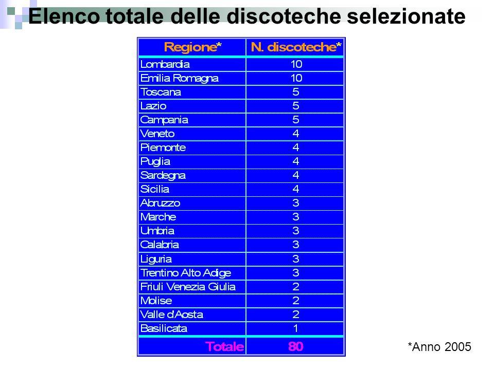 Elenco totale delle discoteche selezionate *Anno 2005