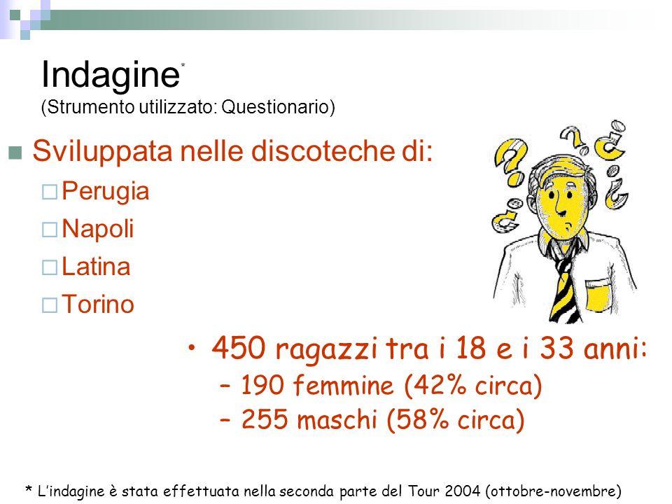 Indagine * (Strumento utilizzato: Questionario) Sviluppata nelle discoteche di: Perugia Napoli Latina Torino 450 ragazzi tra i 18 e i 33 anni: –190 femmine (42% circa) –255 maschi (58% circa) * Lindagine è stata effettuata nella seconda parte del Tour 2004 (ottobre-novembre)
