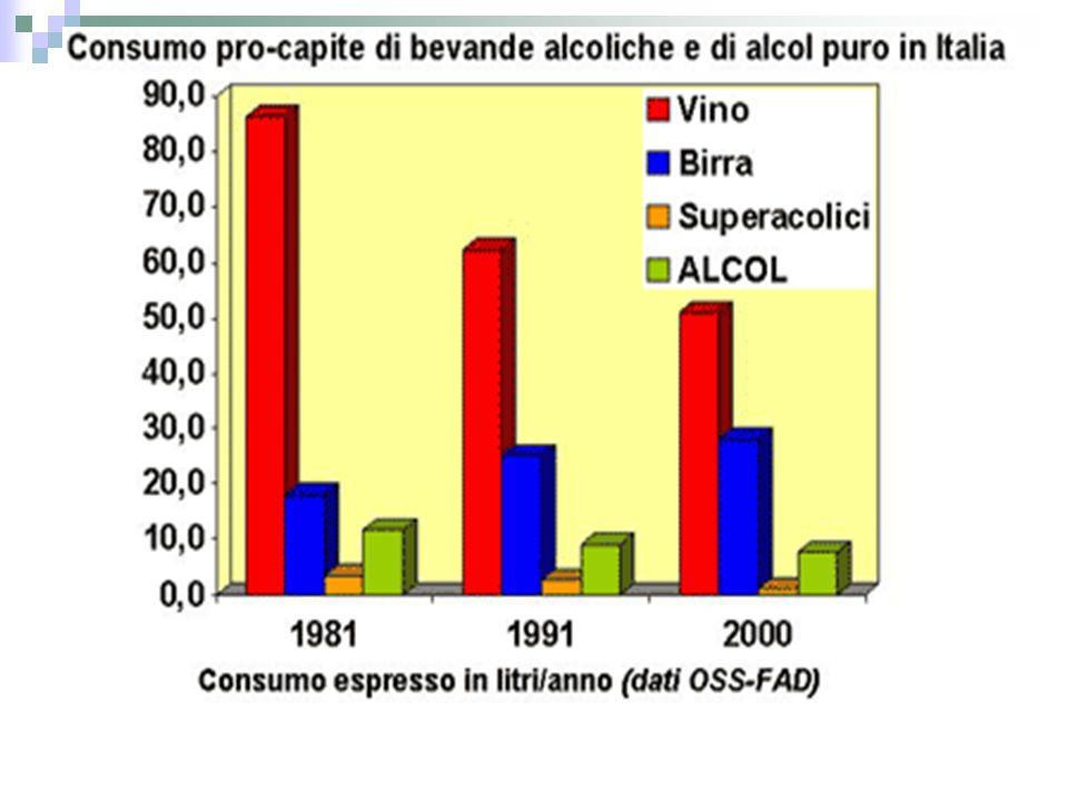 Trend Consumo di alcol negli ultimi 8 anni … Tra 1998 e 2005: Consumo stabile sul totale della popolazione, Incrementi significativi sui giovani, in particolare donne: Tra le donne di 18-19 anni si passa da 53.3% a 56.3%; Tra le donne di 20-24 anni si passa da 57.6% a 60.4%.