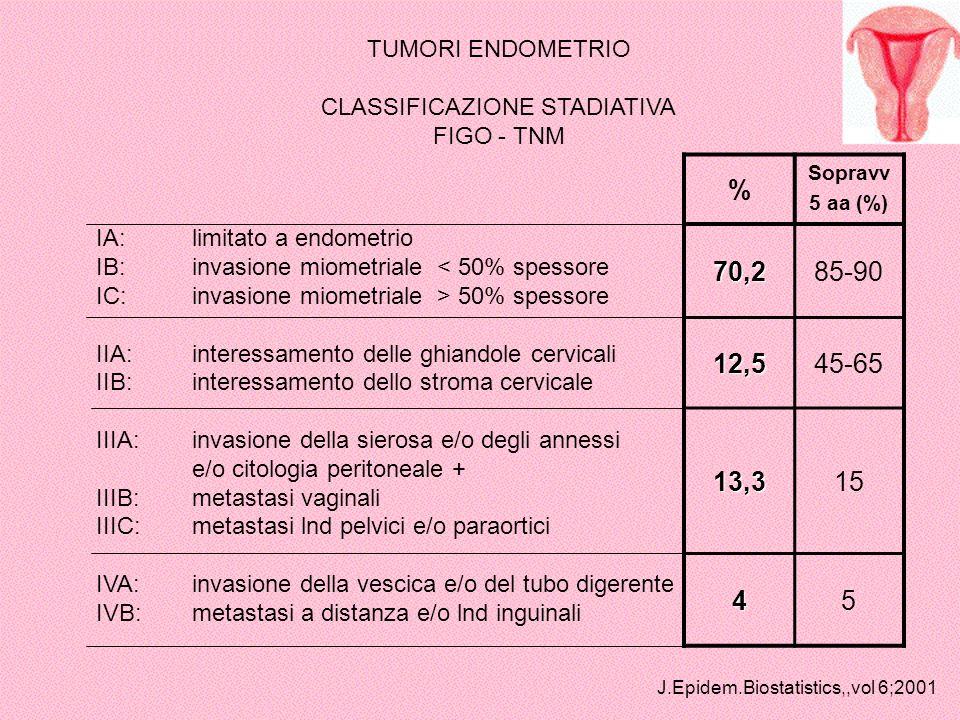 TUMORI ENDOMETRIO CLASSIFICAZIONE STADIATIVA FIGO - TNM IA:limitato a endometrio IB:invasione miometriale < 50% spessore IC:invasione miometriale > 50