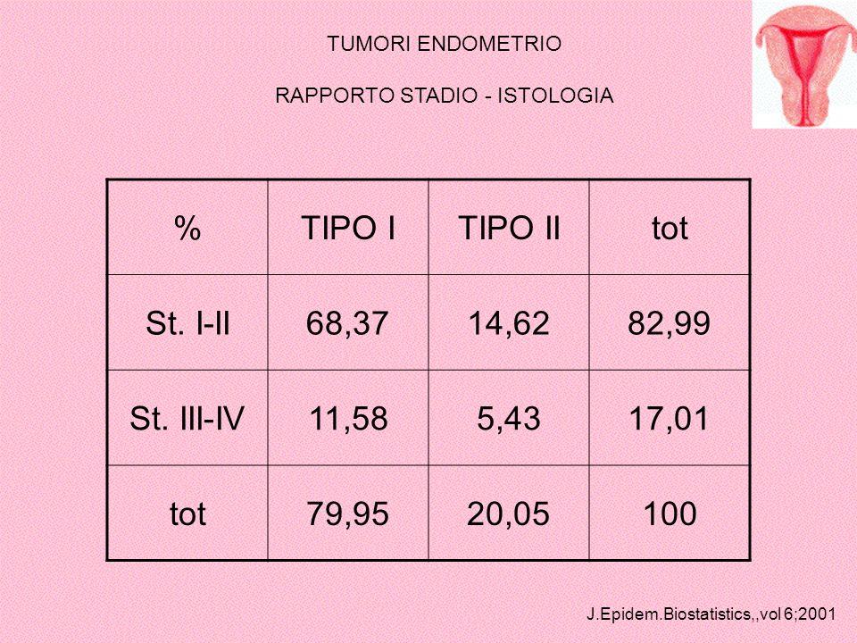 TUMORI ENDOMETRIO RAPPORTO STADIO - ISTOLOGIA %TIPO ITIPO IItot St. I-II68,3714,6282,99 St. III-IV11,585,4317,01 tot79,9520,05100 J.Epidem.Biostatisti
