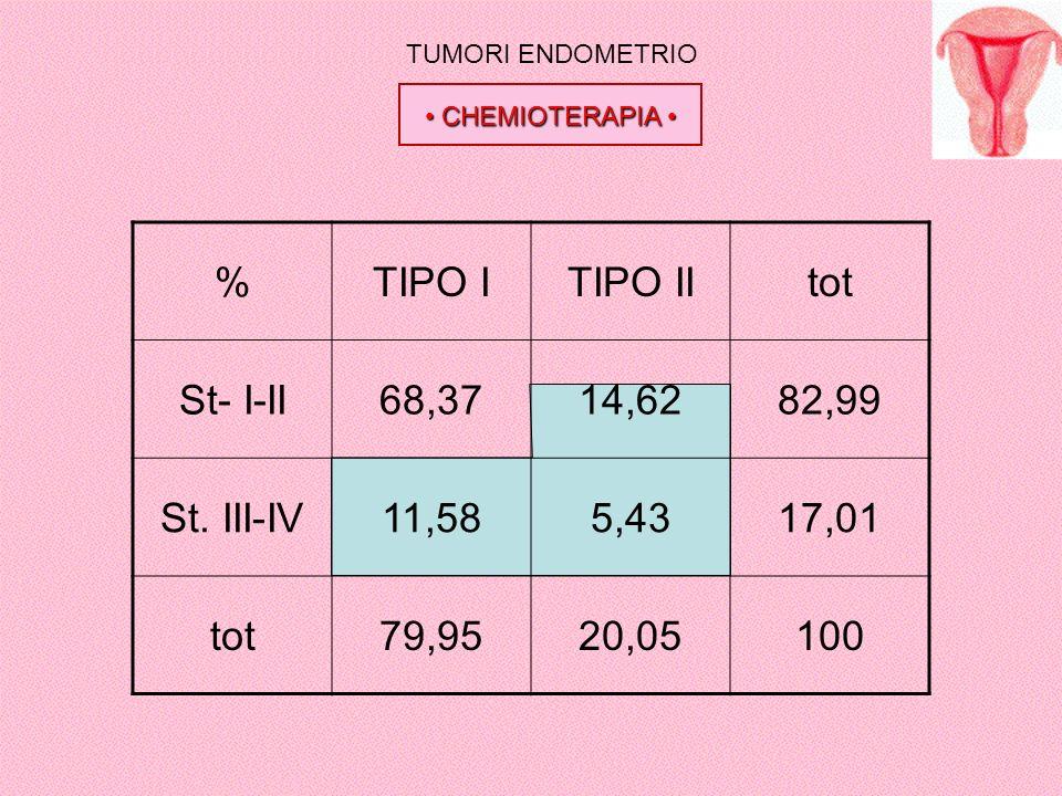 TUMORI ENDOMETRIO CHEMIOTERAPIA CHEMIOTERAPIA %TIPO ITIPO IItot St- I-II68,3714,6282,99 St. III-IV11,585,4317,01 tot79,9520,05100