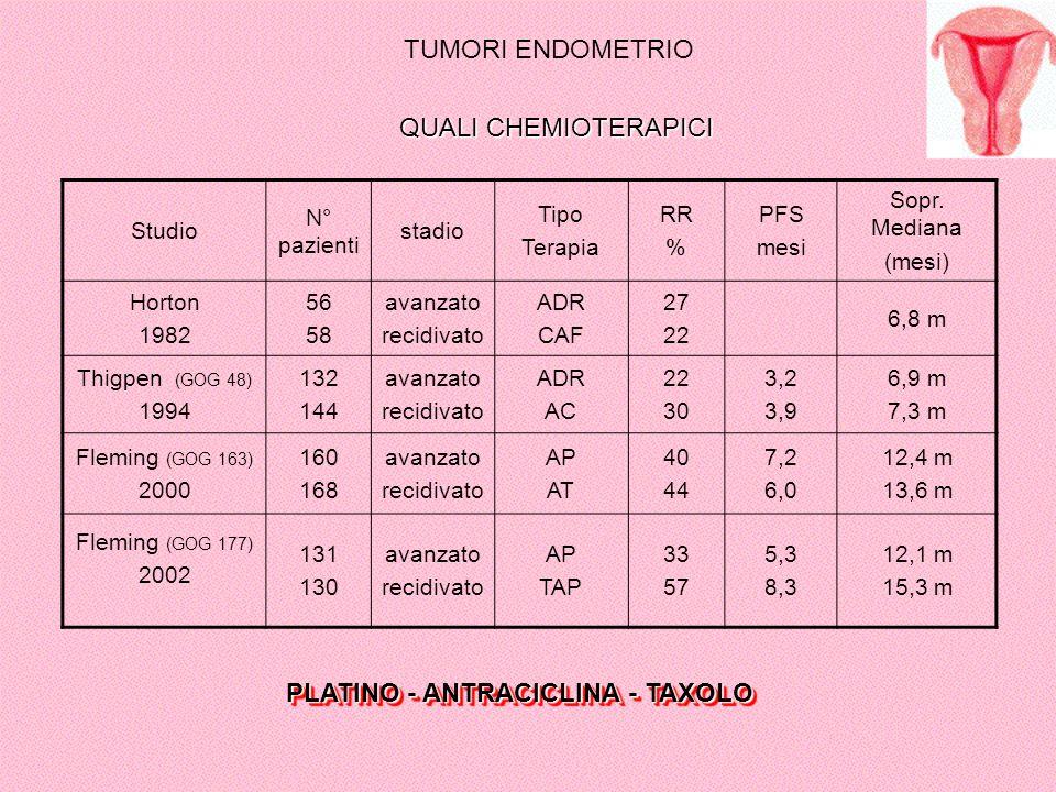 TUMORI ENDOMETRIO Studio N° pazienti stadio Tipo Terapia RR % PFS mesi Sopr. Mediana (mesi) Horton 1982 56 58 avanzato recidivato ADR CAF 27 22 6,8 m
