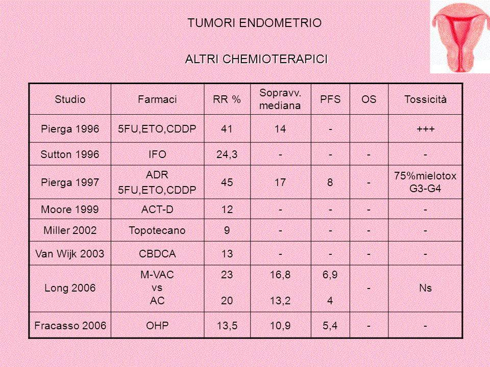 StudioFarmaciRR % Sopravv. mediana PFSOSTossicità Pierga 19965FU,ETO,CDDP4114-+++ Sutton 1996IFO24,3---- Pierga 1997 ADR 5FU,ETO,CDDP 45178- 75%mielot